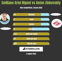 Emiliano Ariel Rigoni vs Anton Zinkovskiy h2h player stats
