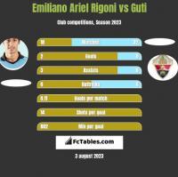 Emiliano Ariel Rigoni vs Guti h2h player stats