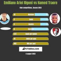 Emiliano Ariel Rigoni vs Hamed Traore h2h player stats