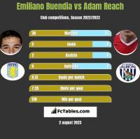 Emiliano Buendia vs Adam Reach h2h player stats