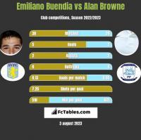 Emiliano Buendia vs Alan Browne h2h player stats