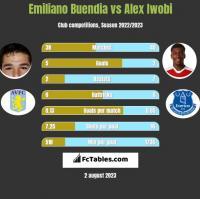 Emiliano Buendia vs Alex Iwobi h2h player stats