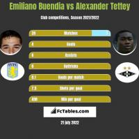 Emiliano Buendia vs Alexander Tettey h2h player stats
