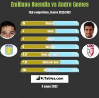 Emiliano Buendia vs Andre Gomes h2h player stats