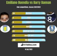 Emiliano Buendia vs Barry Bannan h2h player stats