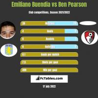 Emiliano Buendia vs Ben Pearson h2h player stats