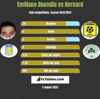 Emiliano Buendia vs Bernard h2h player stats
