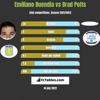 Emiliano Buendia vs Brad Potts h2h player stats
