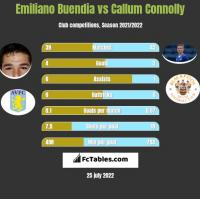 Emiliano Buendia vs Callum Connolly h2h player stats