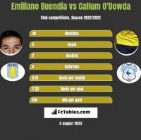 Emiliano Buendia vs Callum O'Dowda h2h player stats