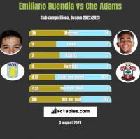 Emiliano Buendia vs Che Adams h2h player stats