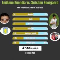 Emiliano Buendia vs Christian Noergaard h2h player stats