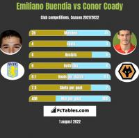 Emiliano Buendia vs Conor Coady h2h player stats