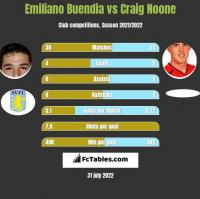 Emiliano Buendia vs Craig Noone h2h player stats