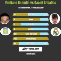 Emiliano Buendia vs Daniel Ceballos h2h player stats