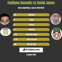 Emiliano Buendia vs David Jones h2h player stats