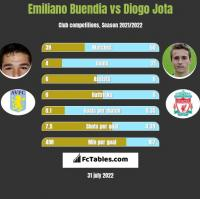 Emiliano Buendia vs Diogo Jota h2h player stats