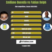 Emiliano Buendia vs Fabian Delph h2h player stats