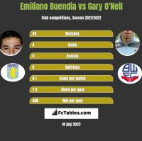 Emiliano Buendia vs Gary O'Neil h2h player stats