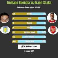 Emiliano Buendia vs Granit Xhaka h2h player stats