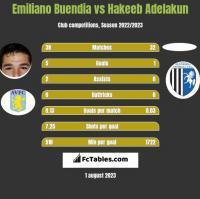 Emiliano Buendia vs Hakeeb Adelakun h2h player stats