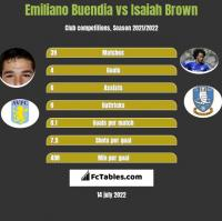 Emiliano Buendia vs Isaiah Brown h2h player stats