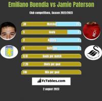 Emiliano Buendia vs Jamie Paterson h2h player stats