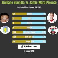 Emiliano Buendia vs Jamie Ward-Prowse h2h player stats