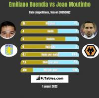 Emiliano Buendia vs Joao Moutinho h2h player stats
