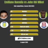 Emiliano Buendia vs John Obi Mikel h2h player stats