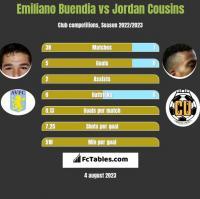 Emiliano Buendia vs Jordan Cousins h2h player stats