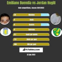 Emiliano Buendia vs Jordan Hugill h2h player stats
