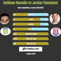 Emiliano Buendia vs Jordan Thompson h2h player stats