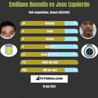 Emiliano Buendia vs Jose Izquierdo h2h player stats