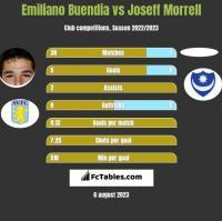 Emiliano Buendia vs Joseff Morrell h2h player stats