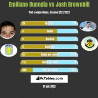 Emiliano Buendia vs Josh Brownhill h2h player stats