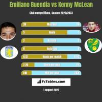 Emiliano Buendia vs Kenny McLean h2h player stats