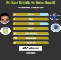 Emiliano Buendia vs Kieran Dowell h2h player stats