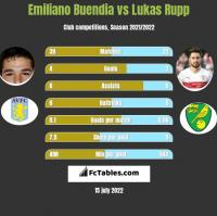 Emiliano Buendia vs Lukas Rupp h2h player stats