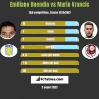 Emiliano Buendia vs Mario Vrancic h2h player stats