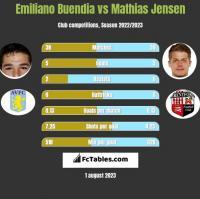 Emiliano Buendia vs Mathias Jensen h2h player stats