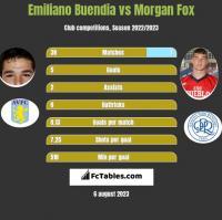 Emiliano Buendia vs Morgan Fox h2h player stats