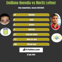 Emiliano Buendia vs Moritz Leitner h2h player stats