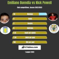 Emiliano Buendia vs Nick Powell h2h player stats