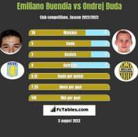 Emiliano Buendia vs Ondrej Duda h2h player stats