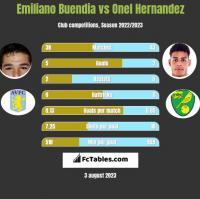 Emiliano Buendia vs Onel Hernandez h2h player stats