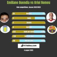 Emiliano Buendia vs Oriol Romeu h2h player stats