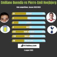 Emiliano Buendia vs Pierre-Emil Hoejbjerg h2h player stats