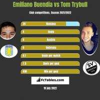 Emiliano Buendia vs Tom Trybull h2h player stats