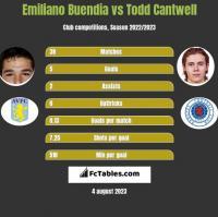 Emiliano Buendia vs Todd Cantwell h2h player stats